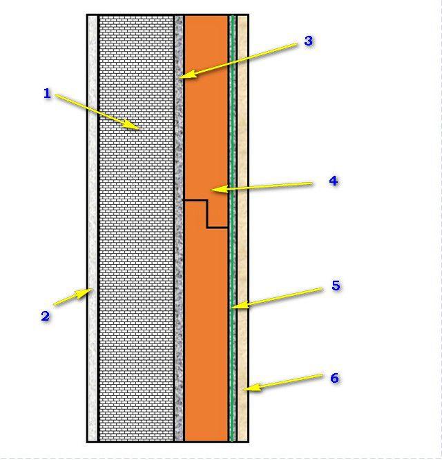 Утепление стен пеноплексом: технология работ и возможные последствия