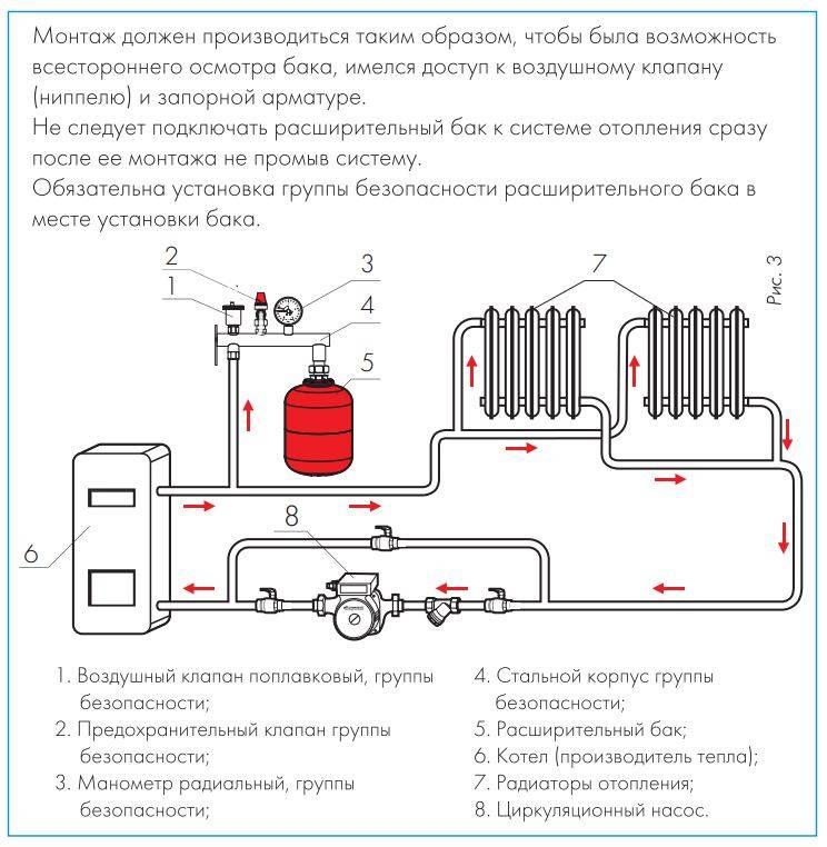 Самостоятельное регулирование работы системы отопления: обзор устройств и методик