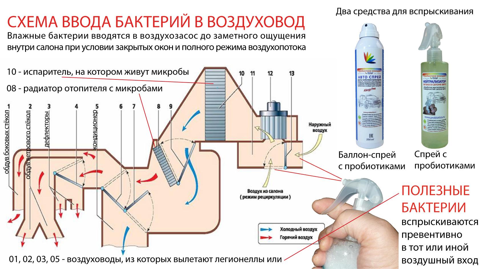 Средства для чистки и дезинфекции бытовых кондиционеров своими руками