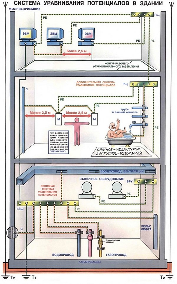 Назначение и устройство коробки уравнивания потенциалов