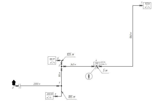 Схемы и методики гидравлического расчета газопровода