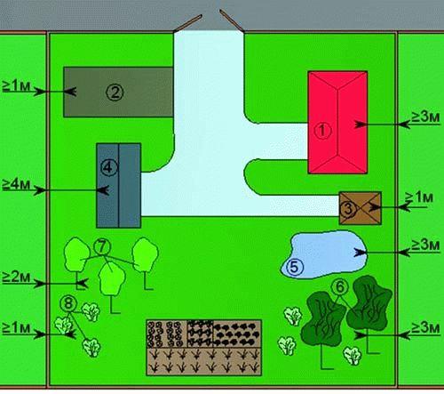 Расстояние между забором и сараем: строительные нормативы