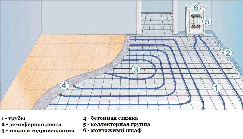 Как самому сделать теплый пол в частном доме