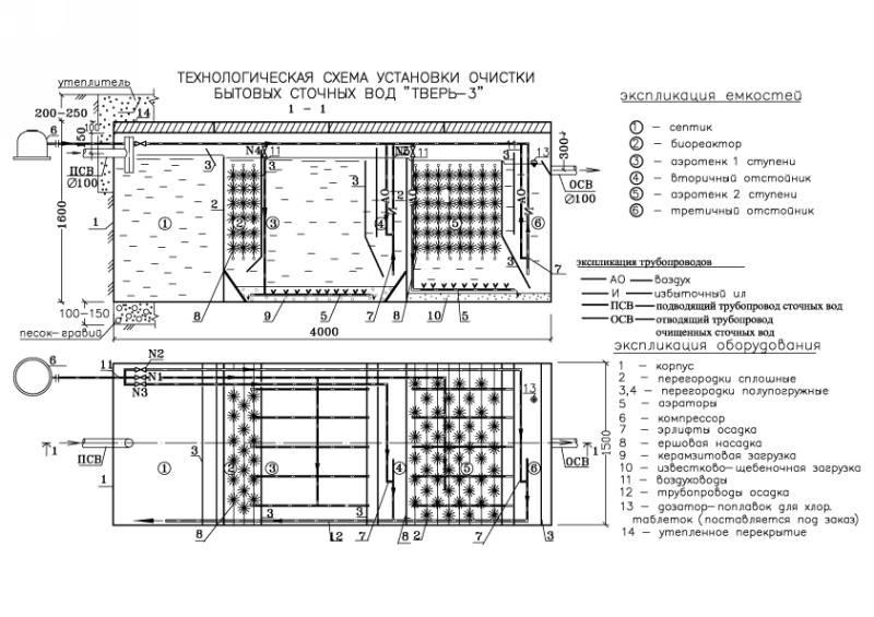 Септик Тверь — АУ для автономной канализации