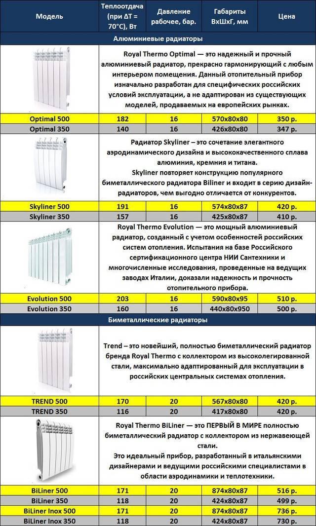 Способы правильного расчета секций отопительных батарей