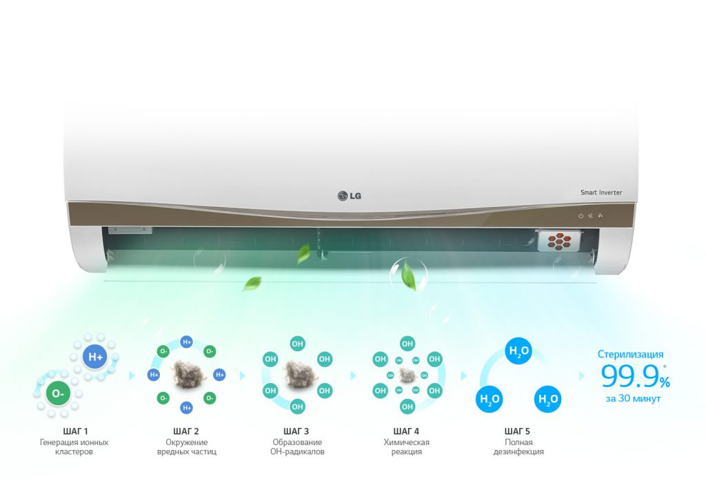 Кондиционеры с функцией ионизации воздуха