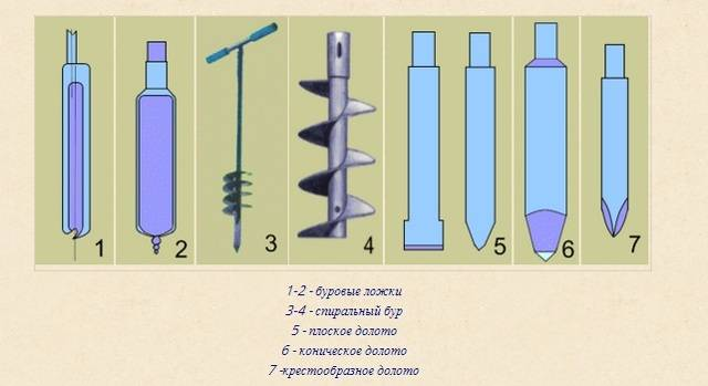 Как изготовить самодельный бур для скважины