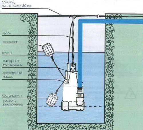 Как установить и использовать дренажный насос с поплавковым выключателем