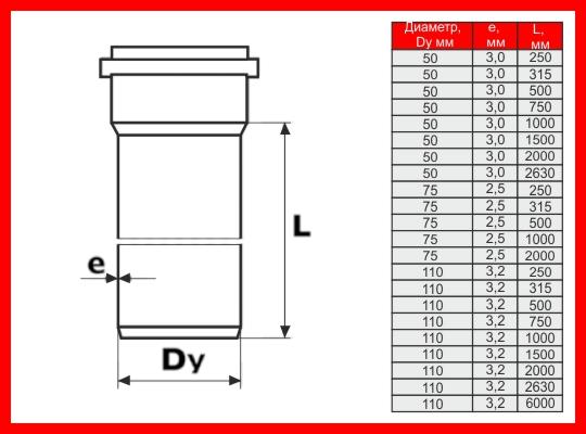 Сколько стоит канализационная труба диаметром 110 мм