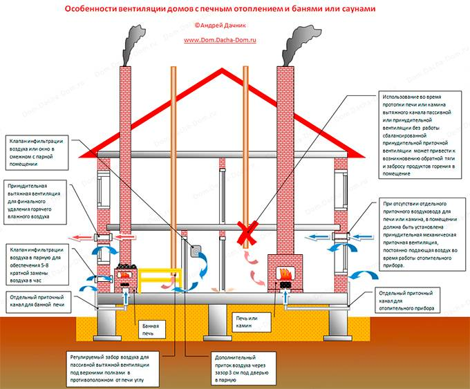Схема вентиляции в частном кирпичном доме