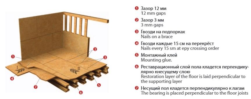 Монтаж OSB на деревянный пол: пошаговый монтаж осб своими руками