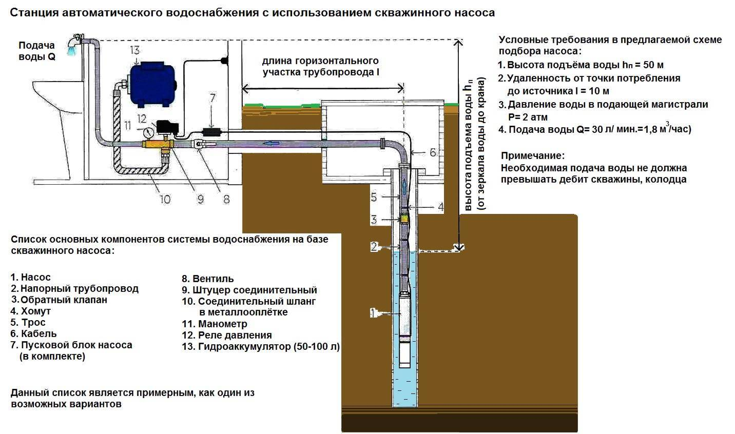 Как подобрать погружной насос для скважины, их достоинства и недостатки