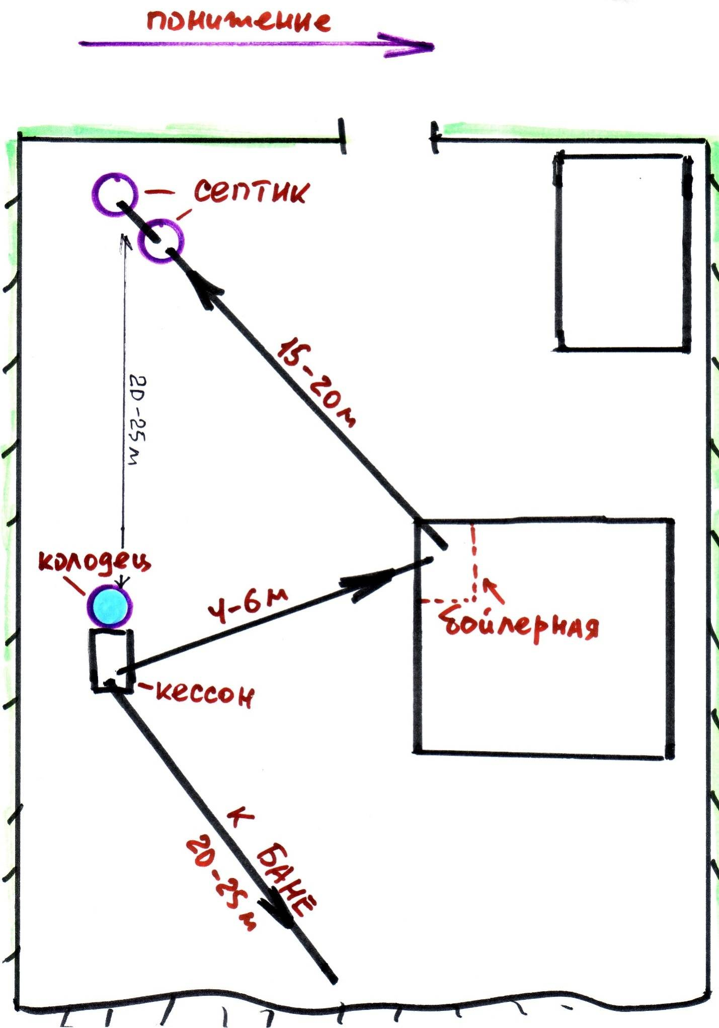 Почему между септиком и скважиной должно быть более 30 метров