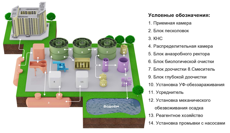 Как работают очистные сооружения