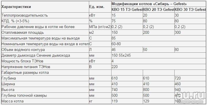 Твердотопливные отопительные котлы Сибирь