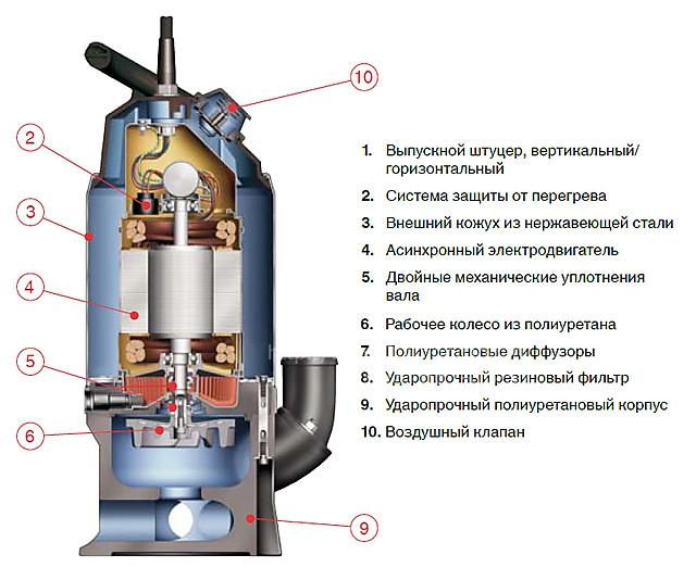 Как установить погружной шламовый насос