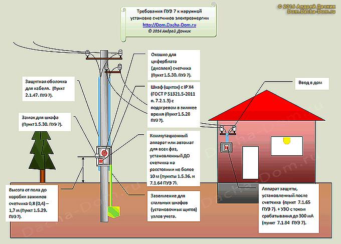 Как подключить электричество к дому и участку: куда обращаться, что нужно и сколько стоит