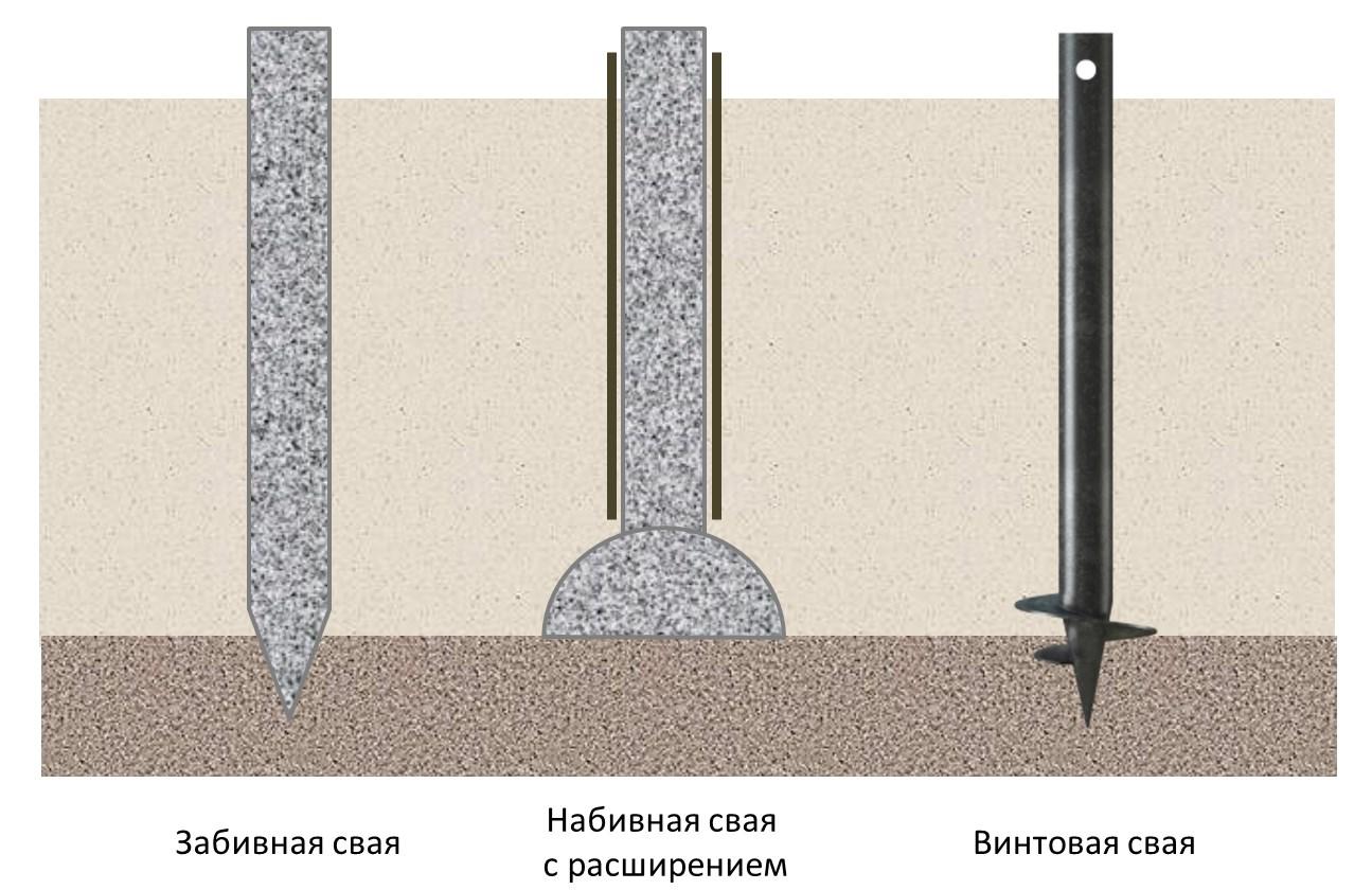 Как происходит забивка свай при строительстве дома