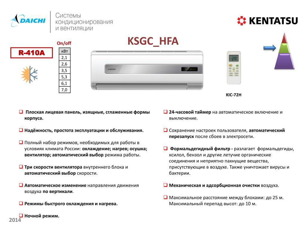 Расшифровка и обозначение ошибок кондиционеров Kentatsu