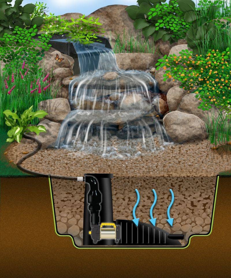 Как сделать водопад для дачи и дома