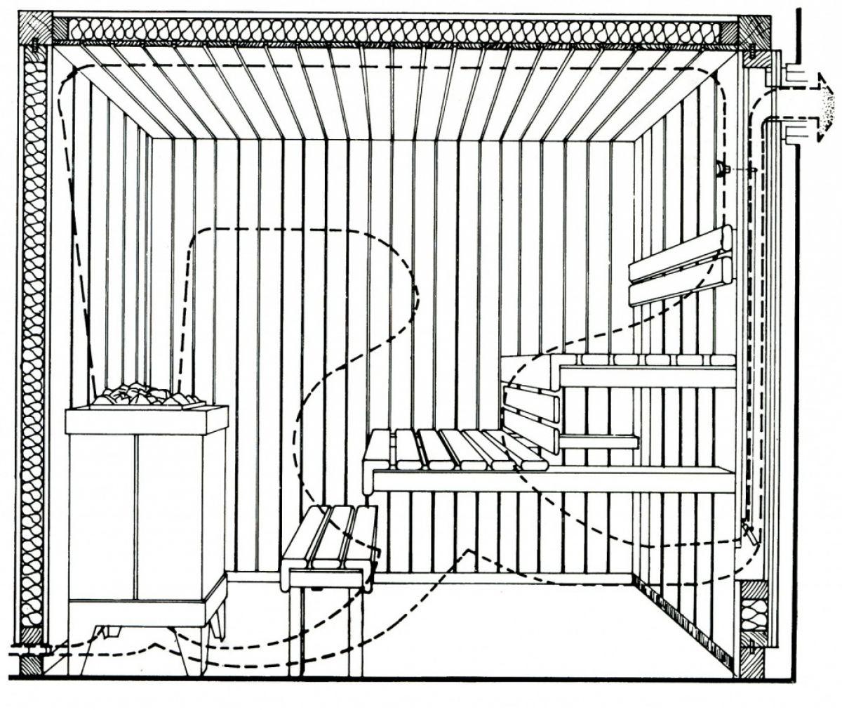 Самостоятельное обустройство вентиляции в бане: правила создания