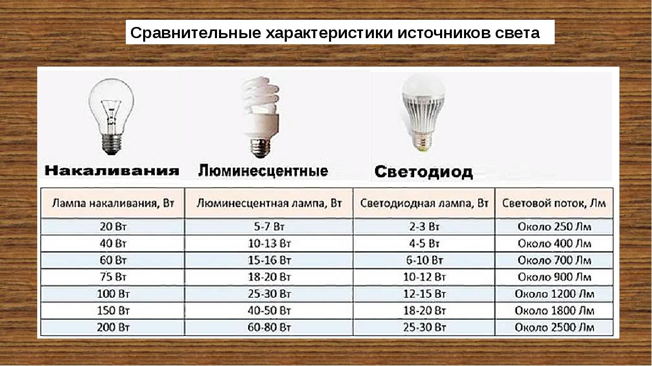 Принцип работы и устройство ламп дневного света
