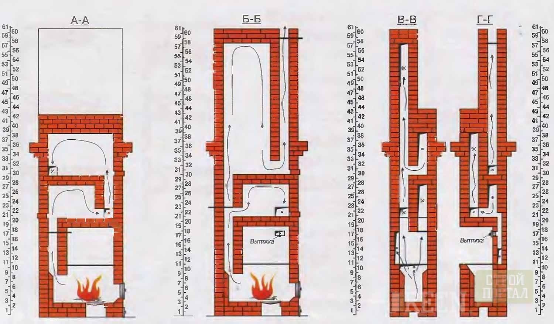 Как класть печи Кузнецова своими руками — пошаговая инструкция