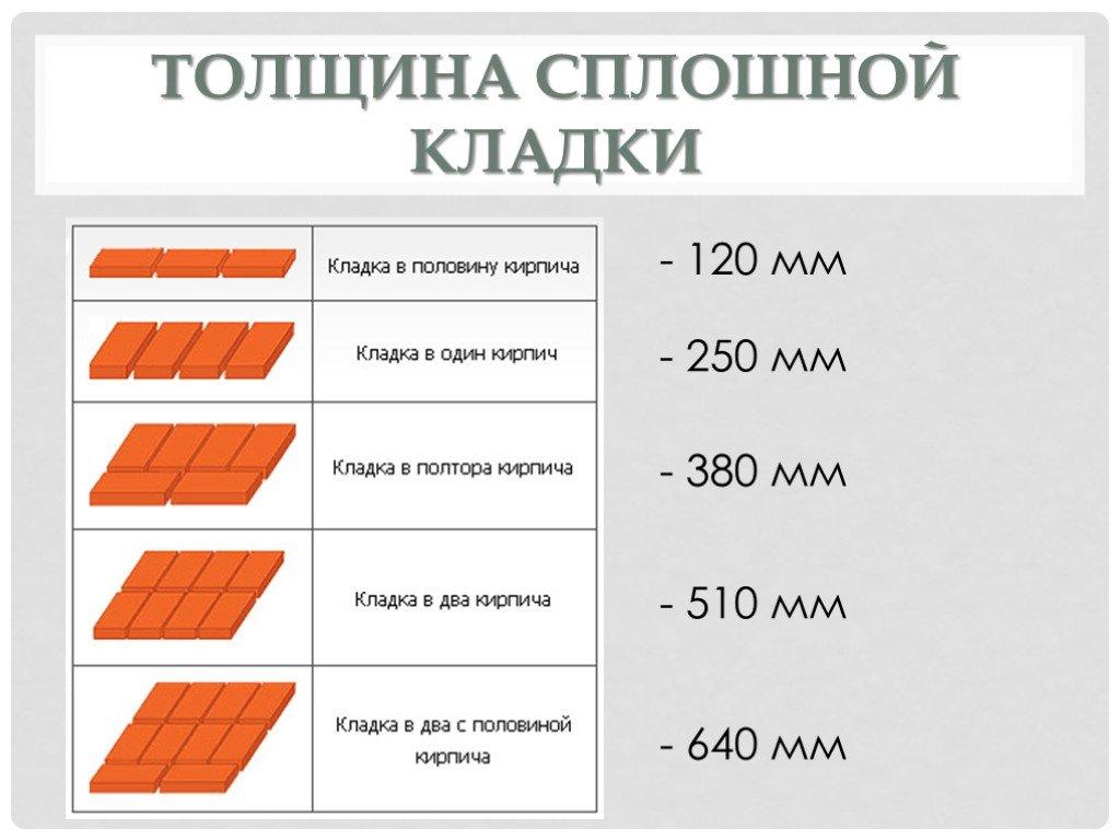 Калькулятор расчета количества кирпича или блоков для межкомнатной перегородки