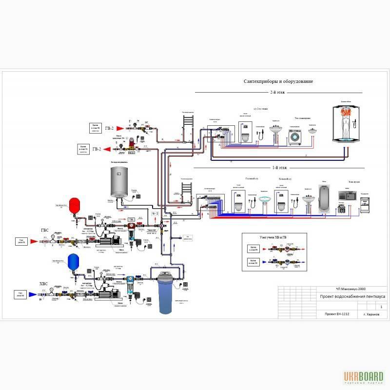 Проектирование и монтаж систем отопления