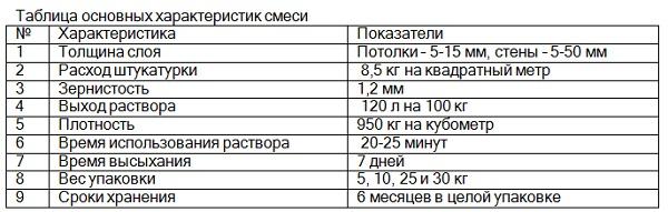 Расход шпатлевки на 1 м² стены: для расчета используем калькулятор расхода шпатлевки