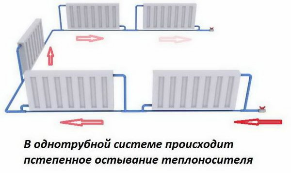 Паровые системы отопления