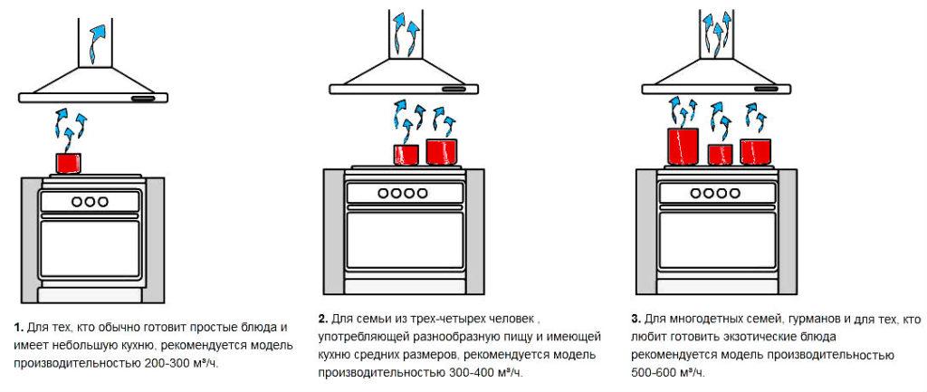 Выбираем кухонную вытяжку