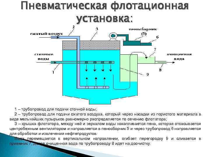 Преимущества и недостатки флотационного метода очистки сточных вод
