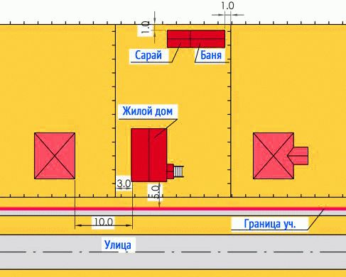 Расстояние от бани до других строений на участке по СНиП