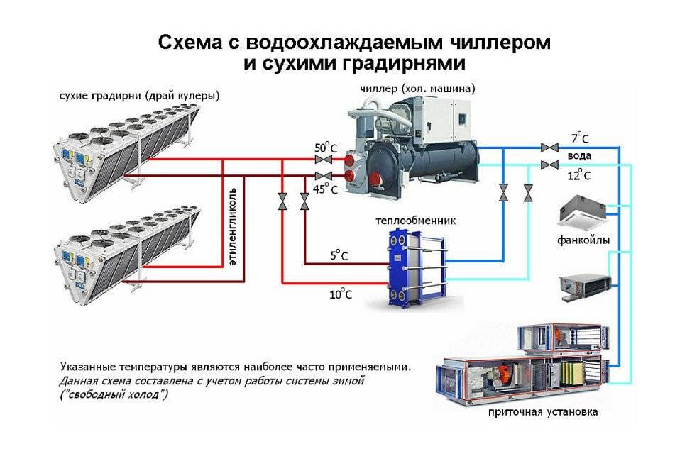 Центральные установки кондиционирования воздуха: устройство и разновидности