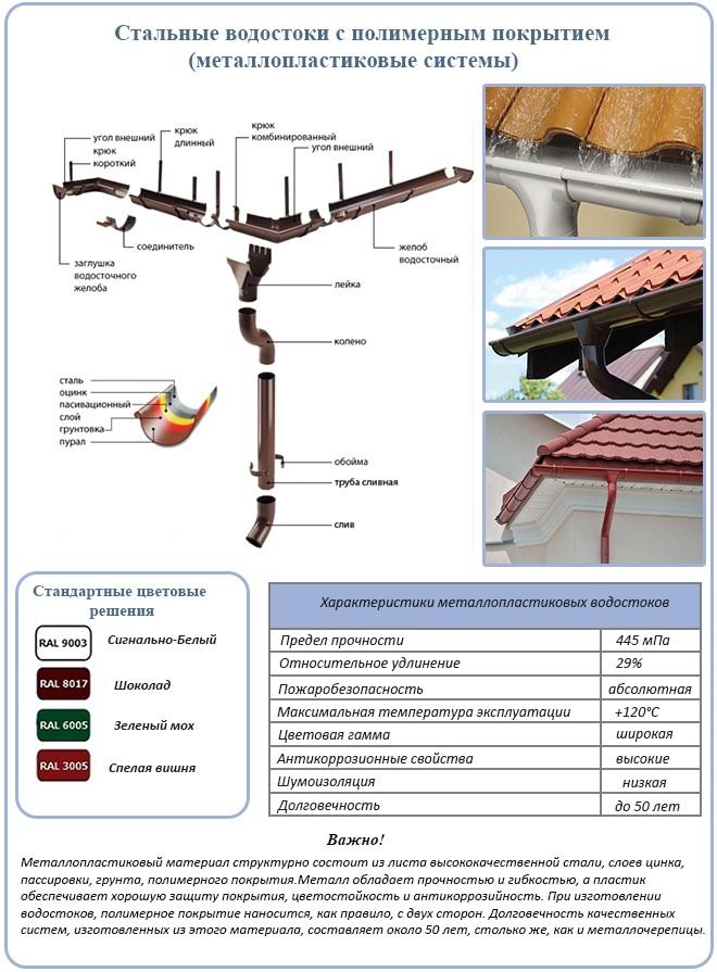 Преимущества и недостатки водосточной системы из оцинкованной стали