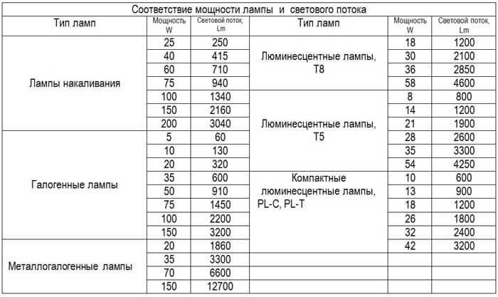 Как определить мощность светодиодной ленты — 12В и RGB