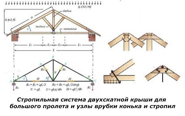 Установка стропил двухскатной крыши своими руками: пошаговый процесс установки стропил на мауэрлат