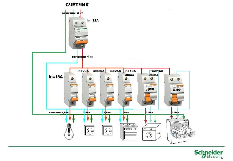 Как подобрать сечение провода для соединения автоматов в щитке