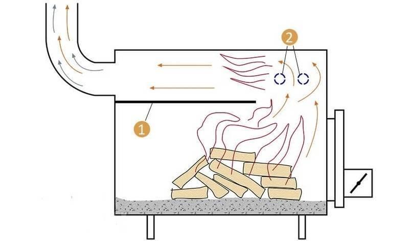 Как сделать буржуйку своими руками — пошаговая инструкция