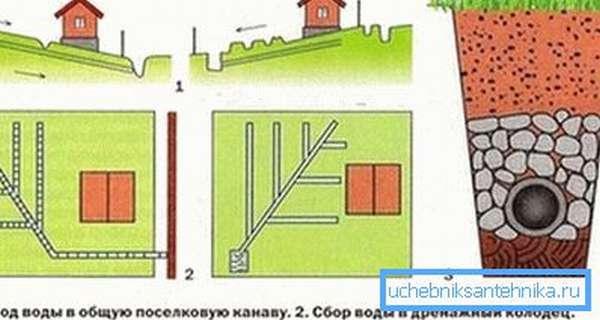 Как сделать систему водоотведения на дачном участке своими руками