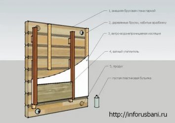 Какой утеплитель выбрать для деревянной бани