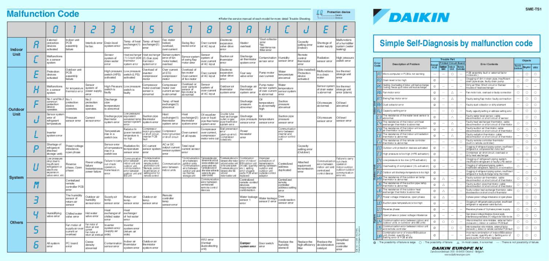 Определение неисправностей и необходимости ремонта кондиционеров Daikin