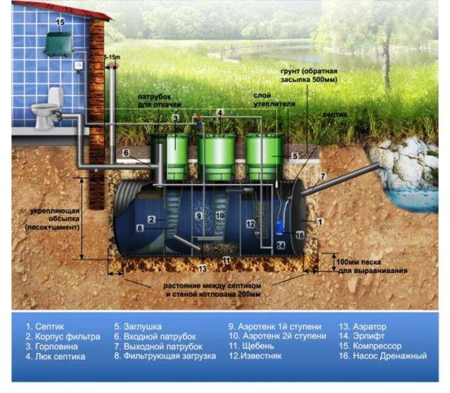Рейтинг автономных канализаций для загородного дома