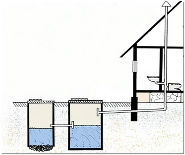 Обустройство выгребной ямы для дачного туалета своими руками