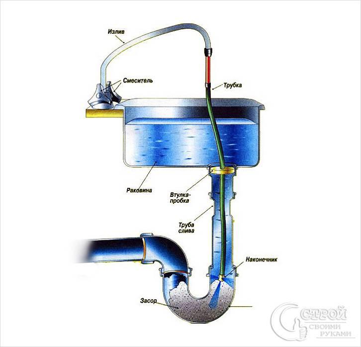 Смешанный метод очистки канализации