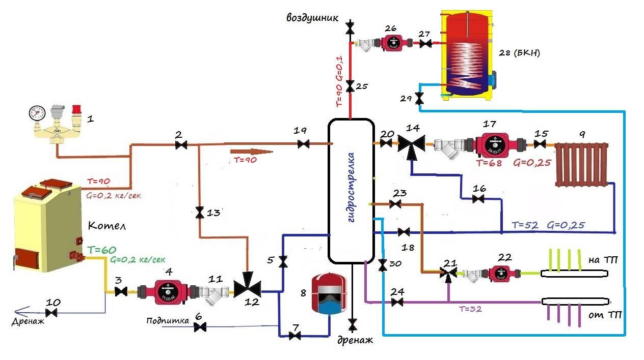 Обвязка твердотопливного и газового котла