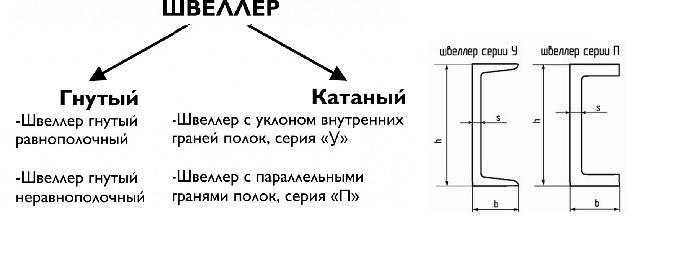 Швеллер: виды и таблицы стандартных размеров согласно ГОСТ