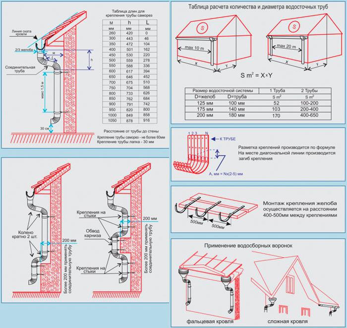 Что такое водосточная лестница и где она применяется