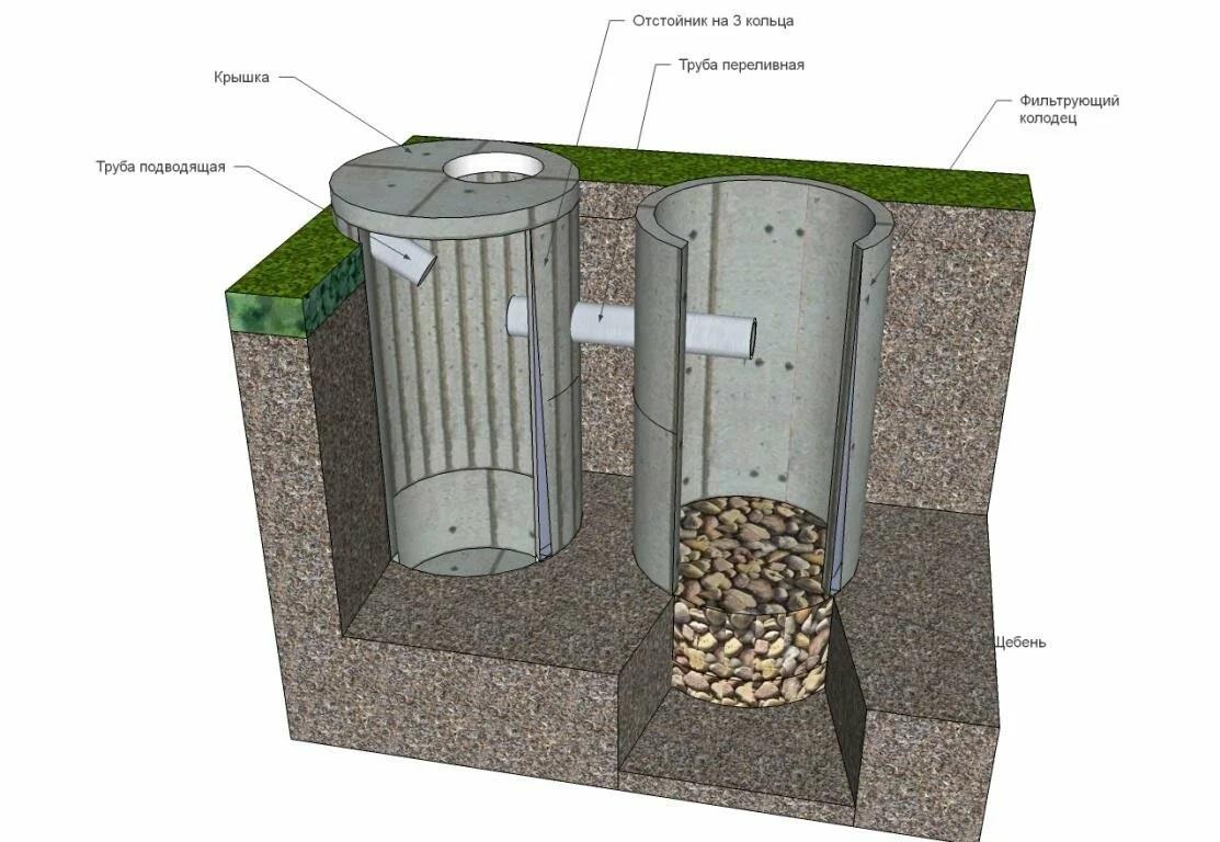 Как сделать дренажный колодец из бетонных колец: этапы монтажа